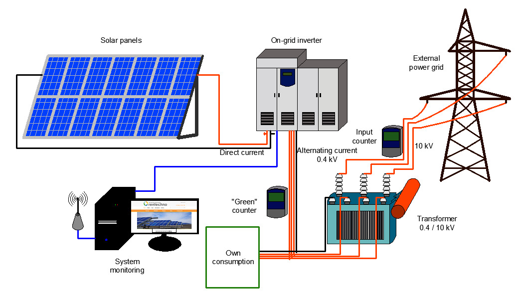 100kw and above Solar power Plants Diagram
