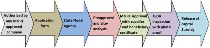 MNRE Subsidy Process