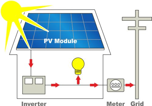 Solar On Grid System Working Diagram.