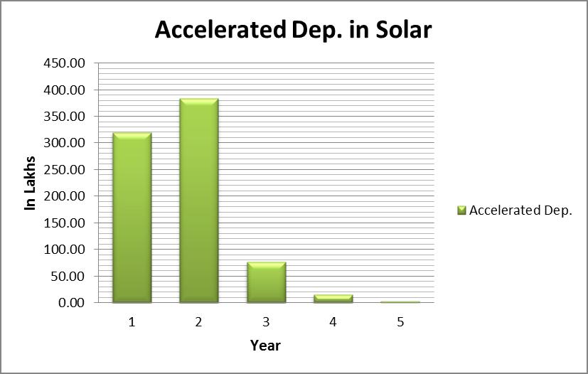 Tax benefit on solar
