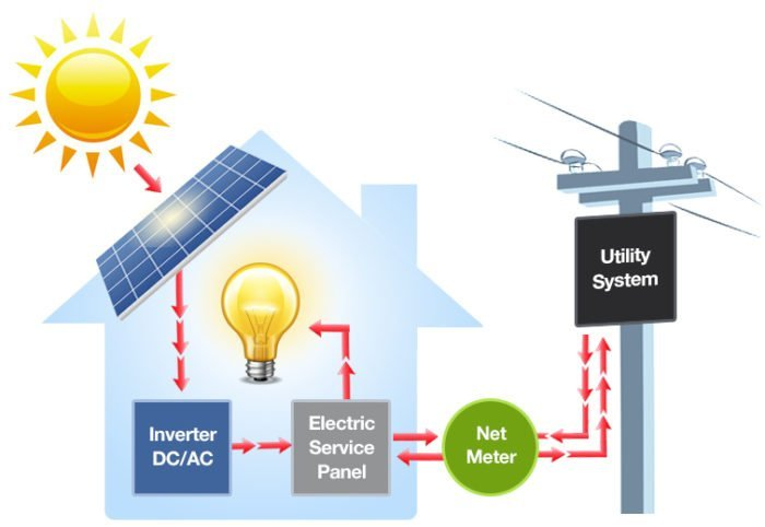 Commercial On-Grid Solar Power Plant Working Diagram.