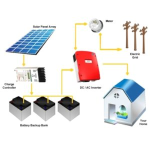 Hybrid Solar Panel System Price List