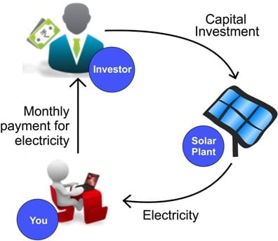 OPEX Model Solar Power Plant Installations