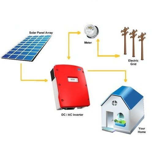 On-Grid Solar Panel System Price List