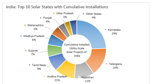 India's Top 10 States with Solar Installation