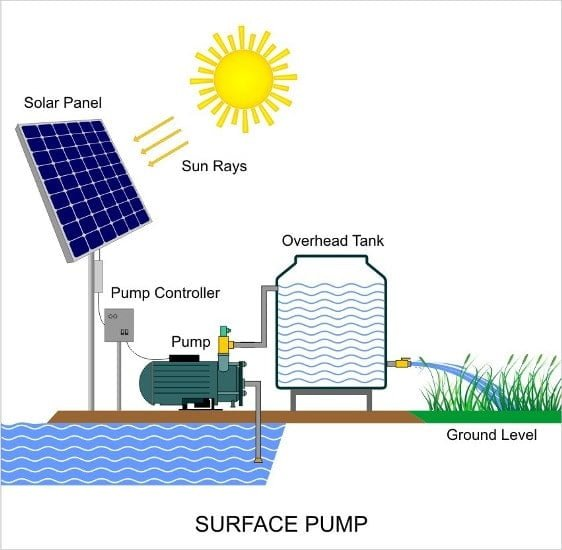 solar surface water pump